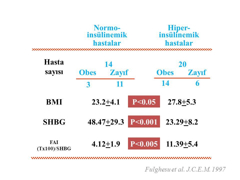 Normo-insülinemik hastalar Hiper-insülinemik hastalar 20 Hasta sayısı