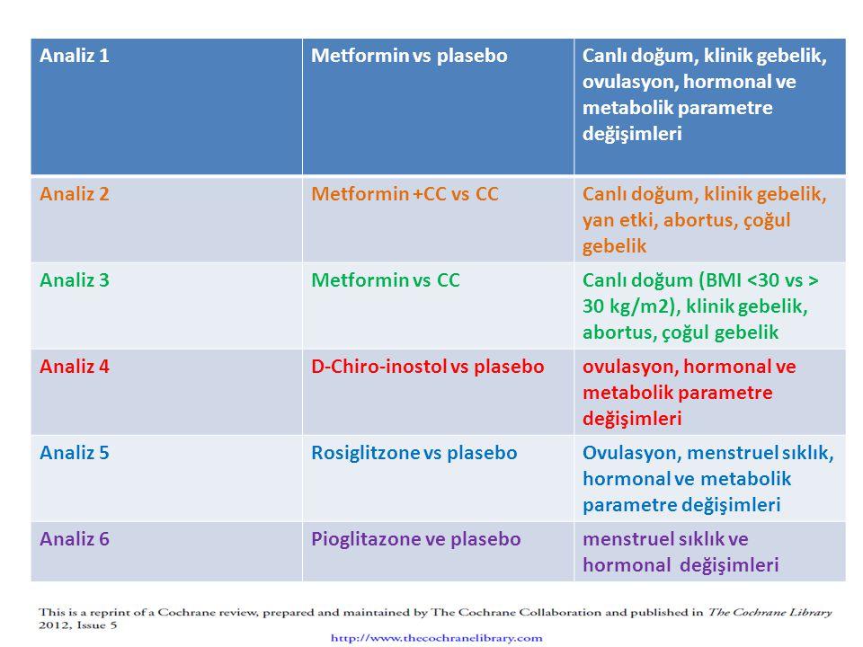 Analiz 1 Metformin vs plasebo. Canlı doğum, klinik gebelik, ovulasyon, hormonal ve metabolik parametre değişimleri.