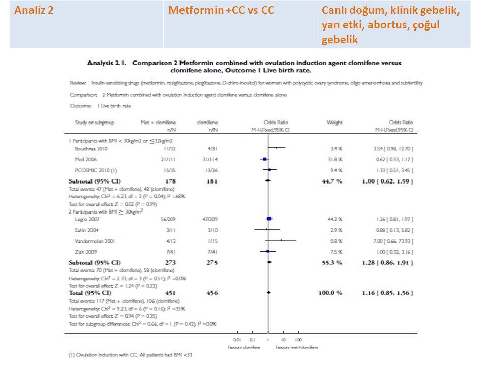 Analiz 2 Metformin +CC vs CC Canlı doğum, klinik gebelik, yan etki, abortus, çoğul gebelik