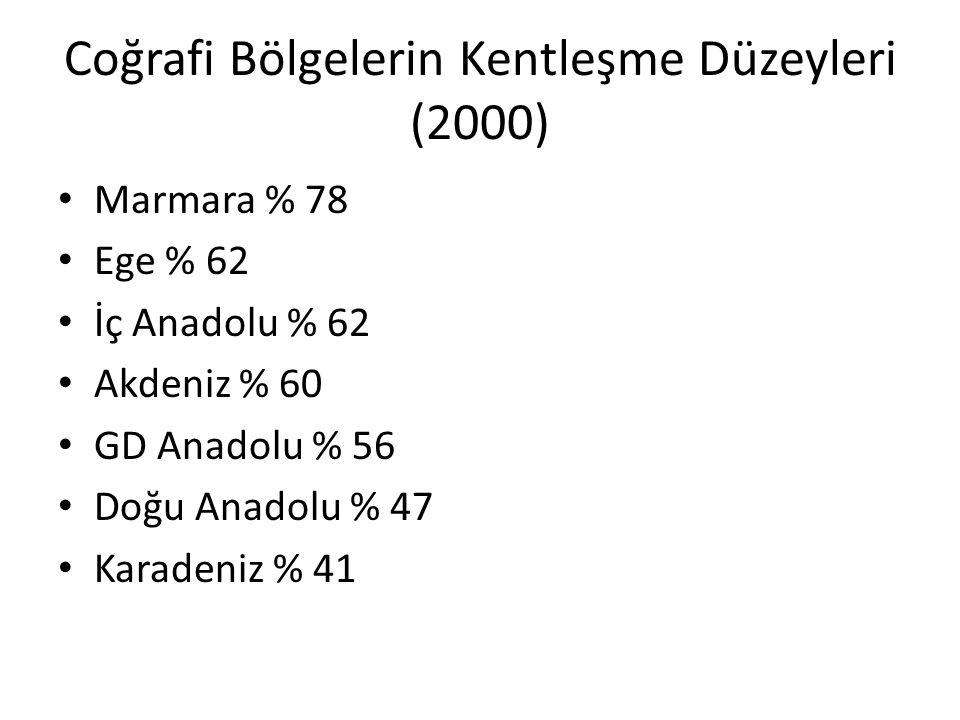 Coğrafi Bölgelerin Kentleşme Düzeyleri (2000)
