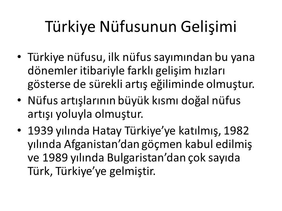 Türkiye Nüfusunun Gelişimi