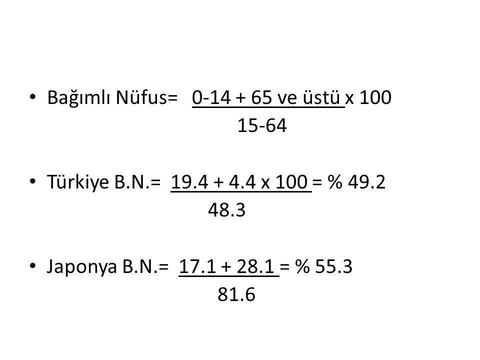 Bağımlı Nüfus= 0-14 + 65 ve üstü x 100