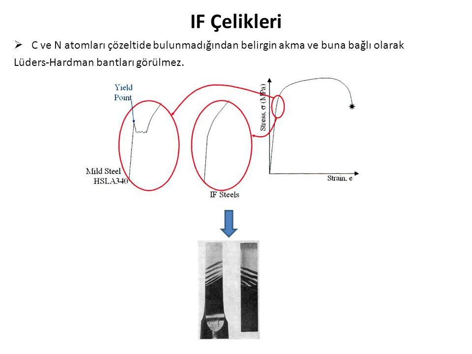 IF Çelikleri C ve N atomları çözeltide bulunmadığından belirgin akma ve buna bağlı olarak.