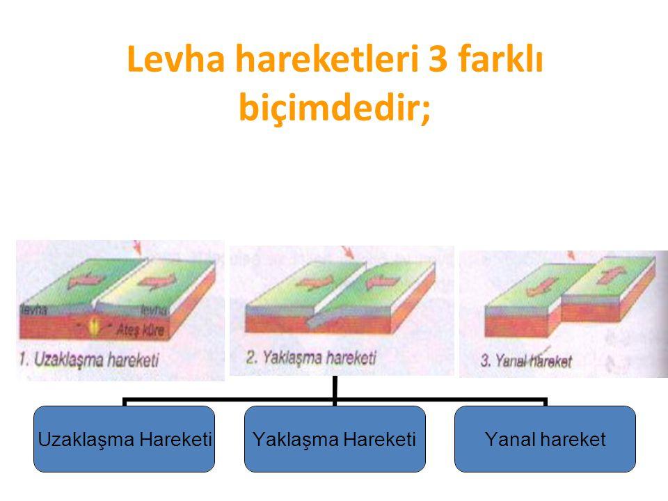 Levha hareketleri 3 farklı biçimdedir;