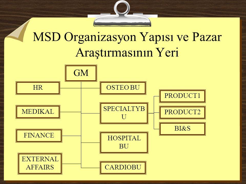 MSD Organizasyon Yapısı ve Pazar Araştırmasının Yeri