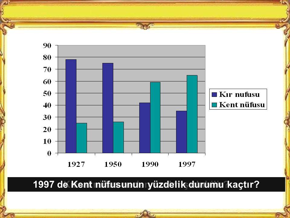 1997 de Kent nüfusunun yüzdelik durumu kaçtır