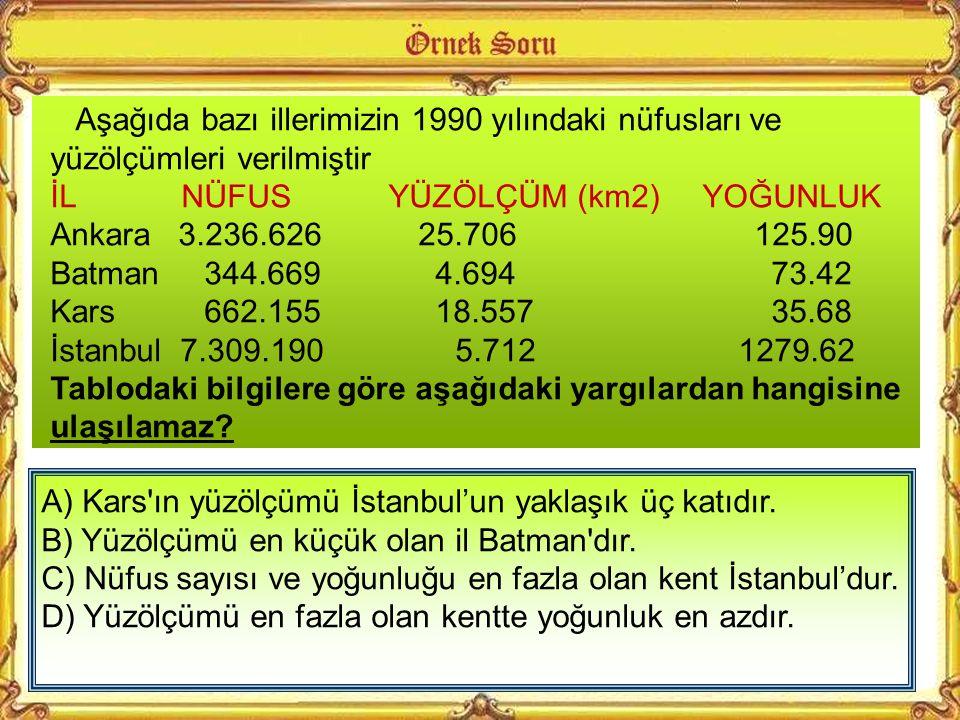 Aşağıda bazı illerimizin 1990 yılındaki nüfusları ve yüzölçümleri verilmiştir