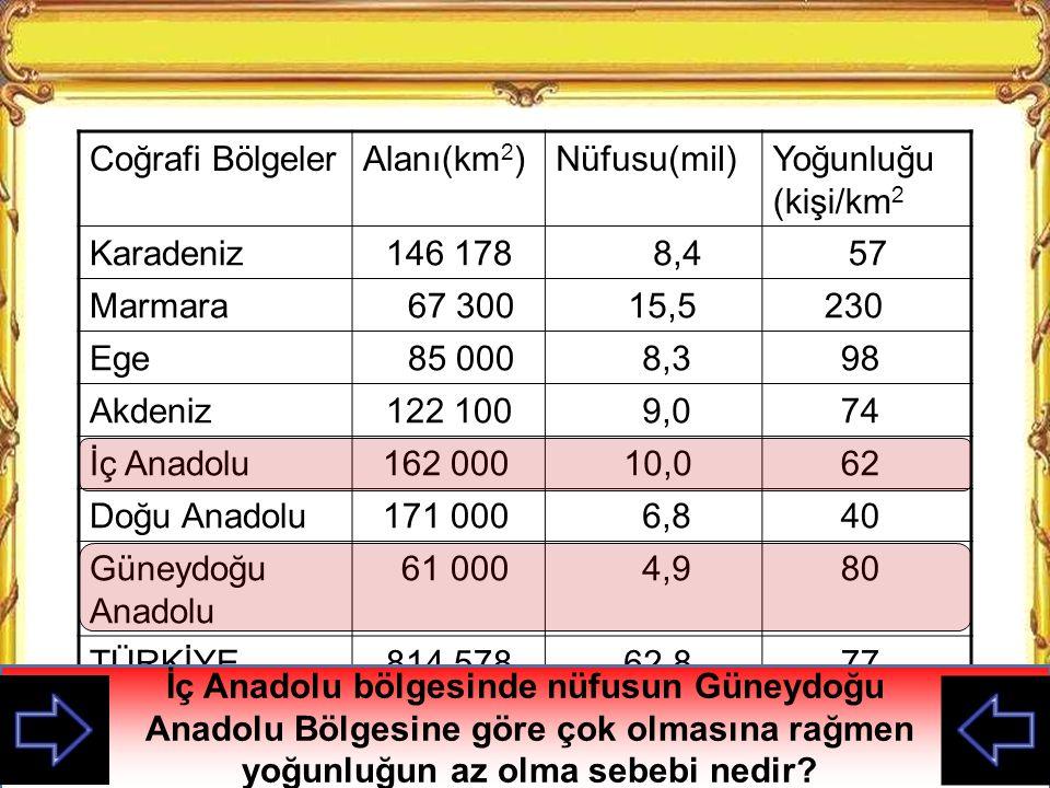İç Anadolu bölgesinde nüfusun Güneydoğu