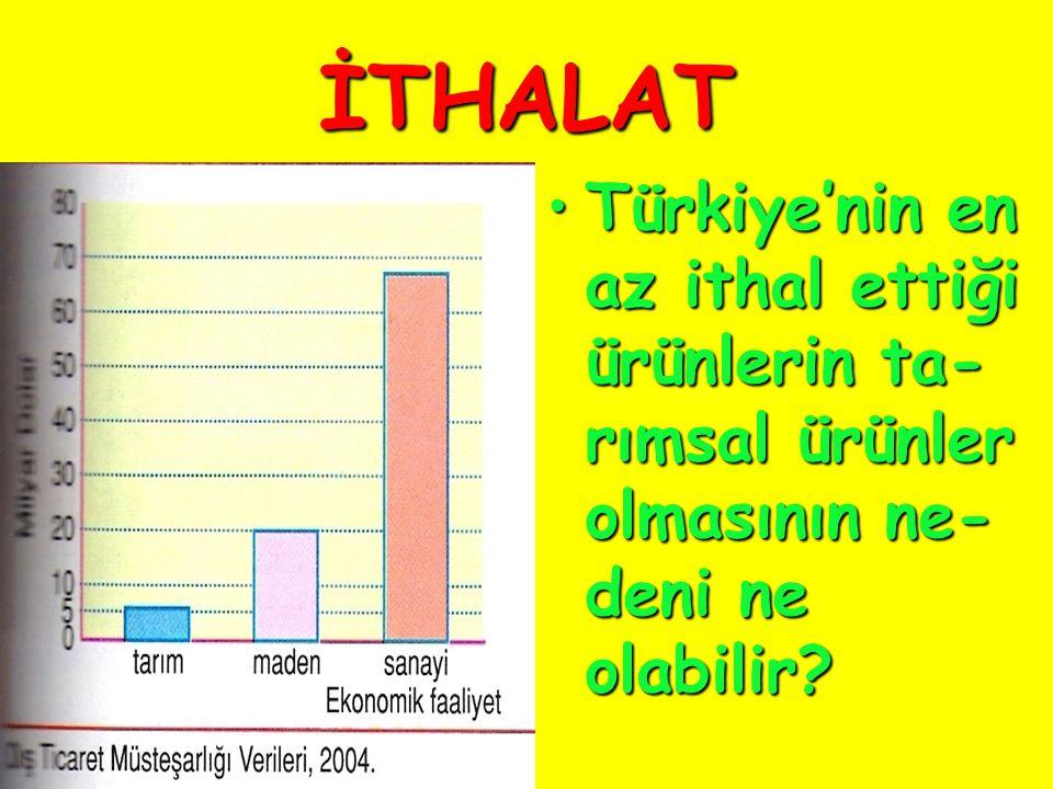 İTHALAT Türkiye'nin en az ithal ettiği ürünlerin ta-rımsal ürünler olmasının ne-deni ne olabilir