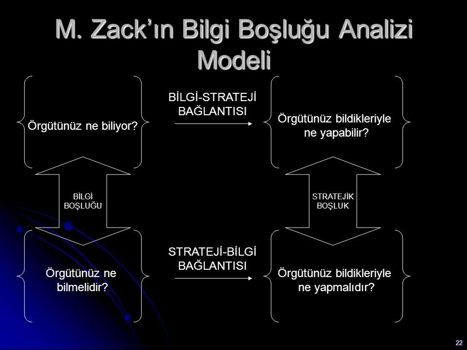 M. Zack'ın Bilgi Boşluğu Analizi Modeli