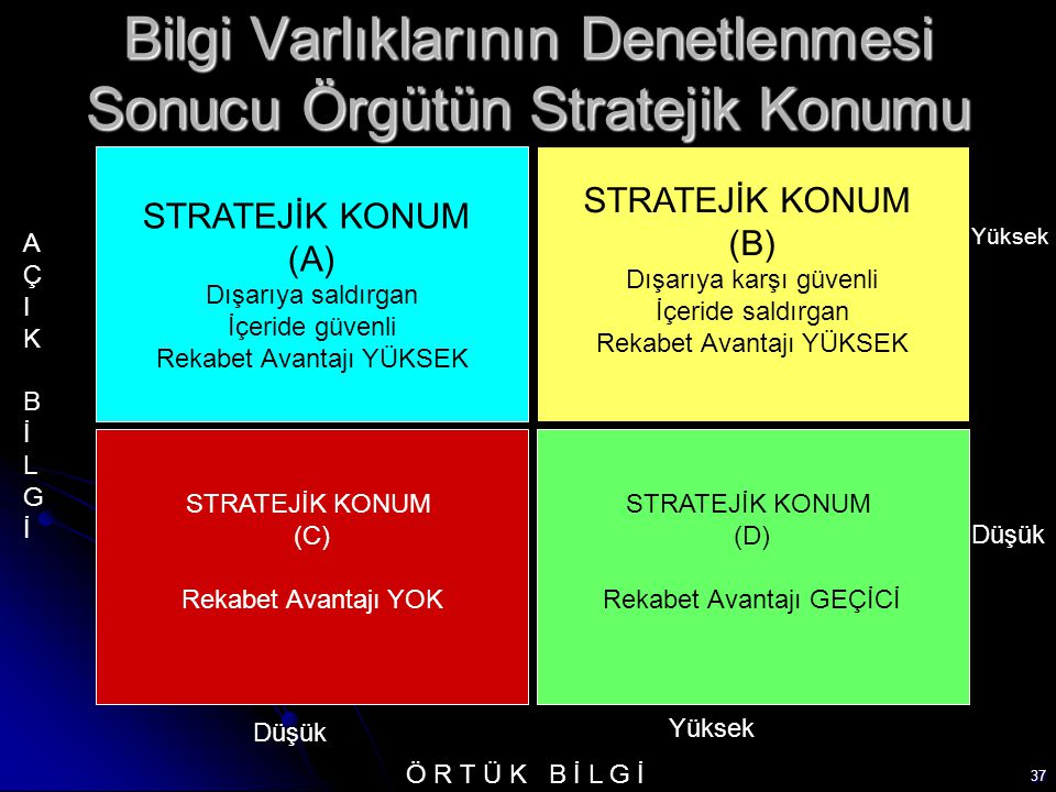 Bilgi Varlıklarının Denetlenmesi Sonucu Örgütün Stratejik Konumu