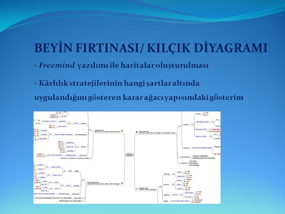 BEYİN FIRTINASI/ KILÇIK DİYAGRAMI