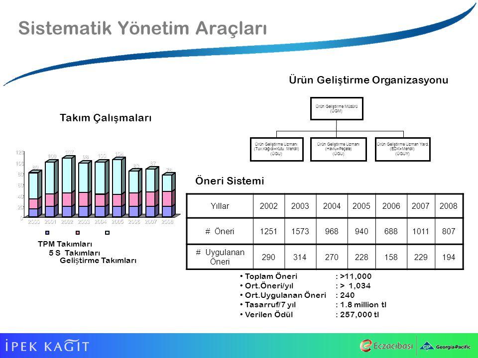 Sistematik Yönetim Araçları