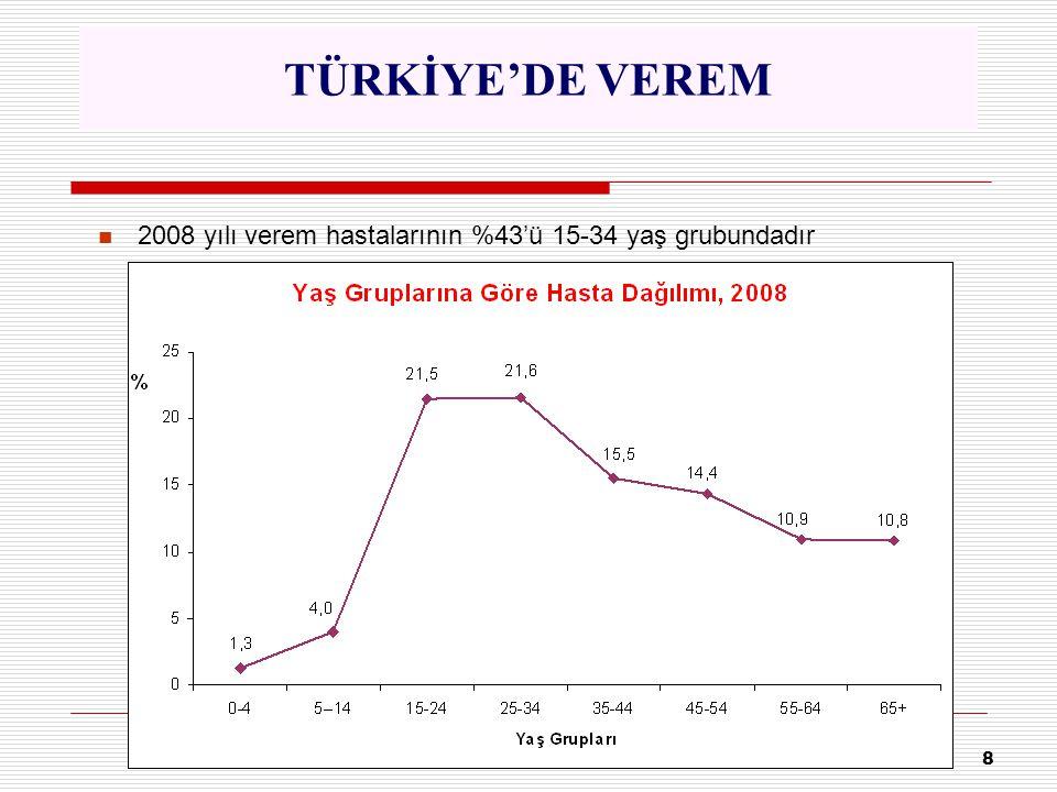 TÜRKİYE'DE VEREM 2008 yılı verem hastalarının %43'ü 15-34 yaş grubundadır 8
