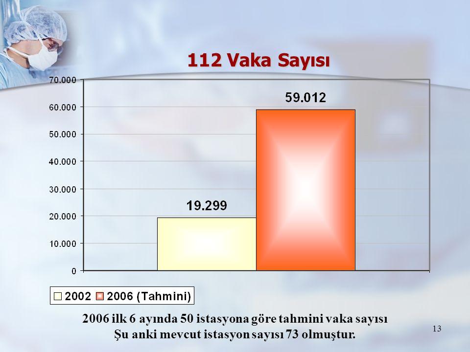 112 Vaka Sayısı 2006 ilk 6 ayında 50 istasyona göre tahmini vaka sayısı.