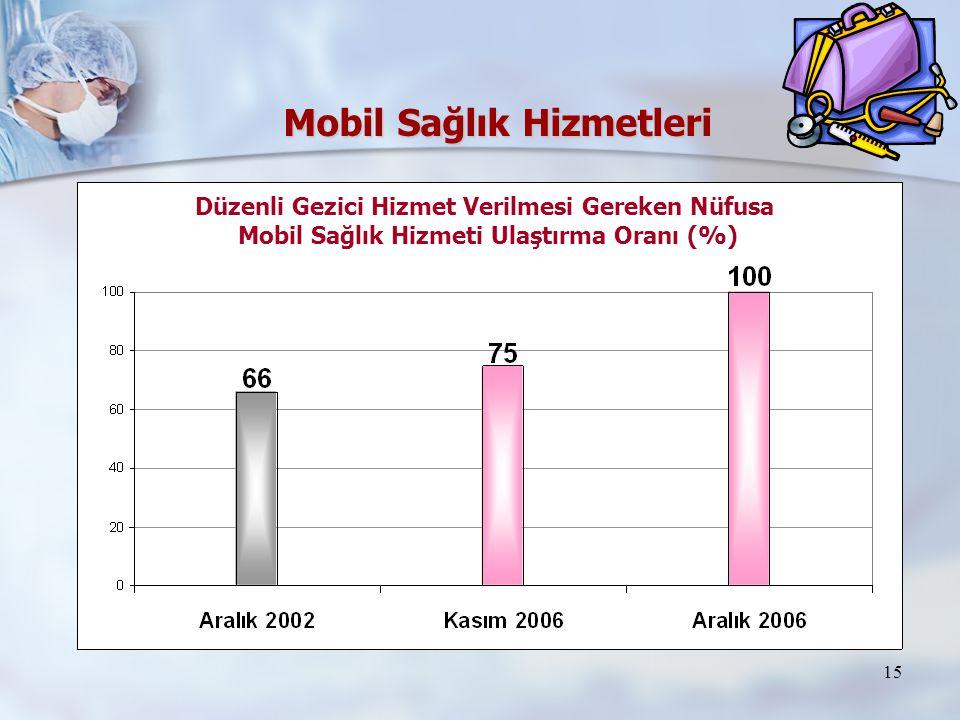 Mobil Sağlık Hizmetleri