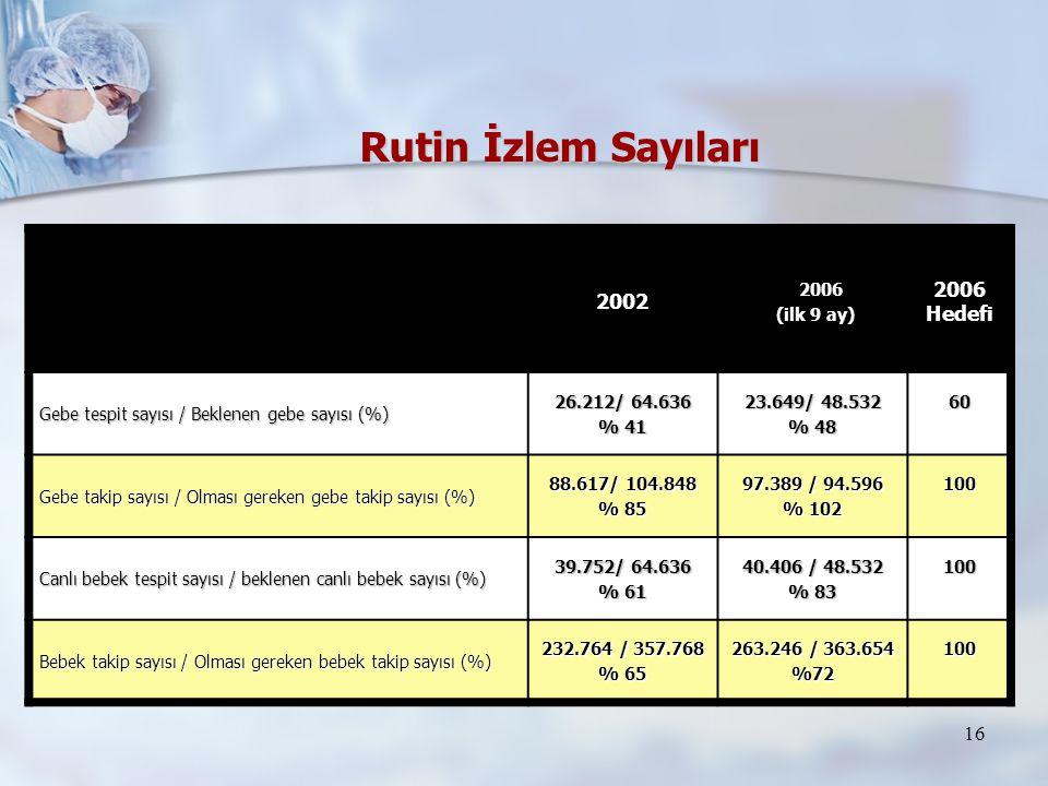 Rutin İzlem Sayıları 2002 2006 2006 Hedefi (ilk 9 ay)
