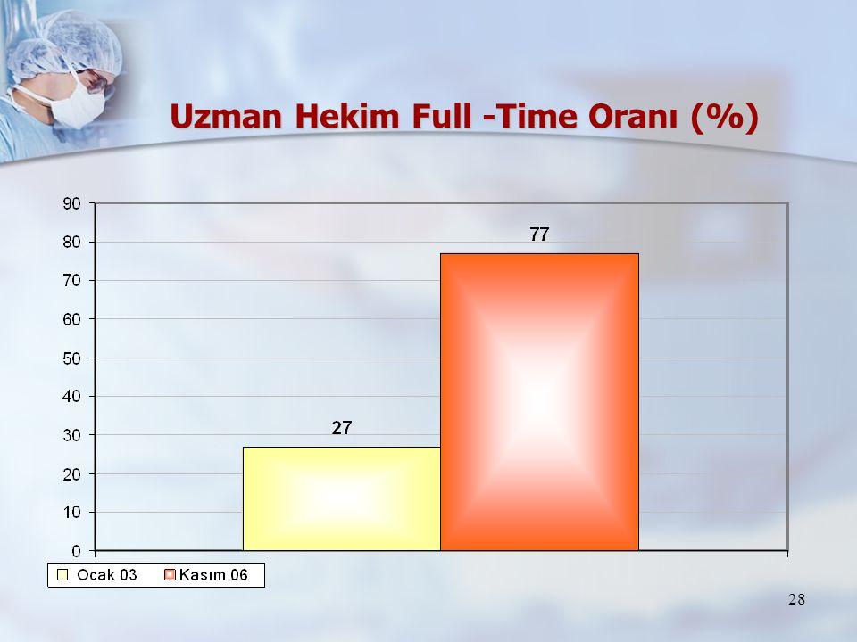 Uzman Hekim Full -Time Oranı (%)