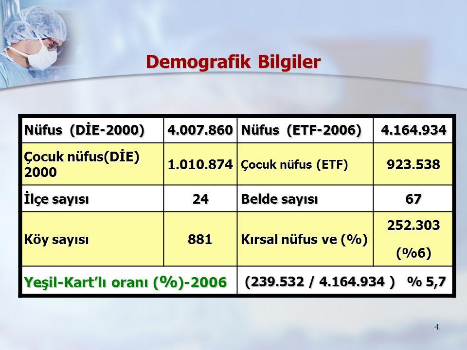 Demografik Bilgiler Yeşil-Kart'lı oranı (%)-2006 Nüfus (DİE-2000)