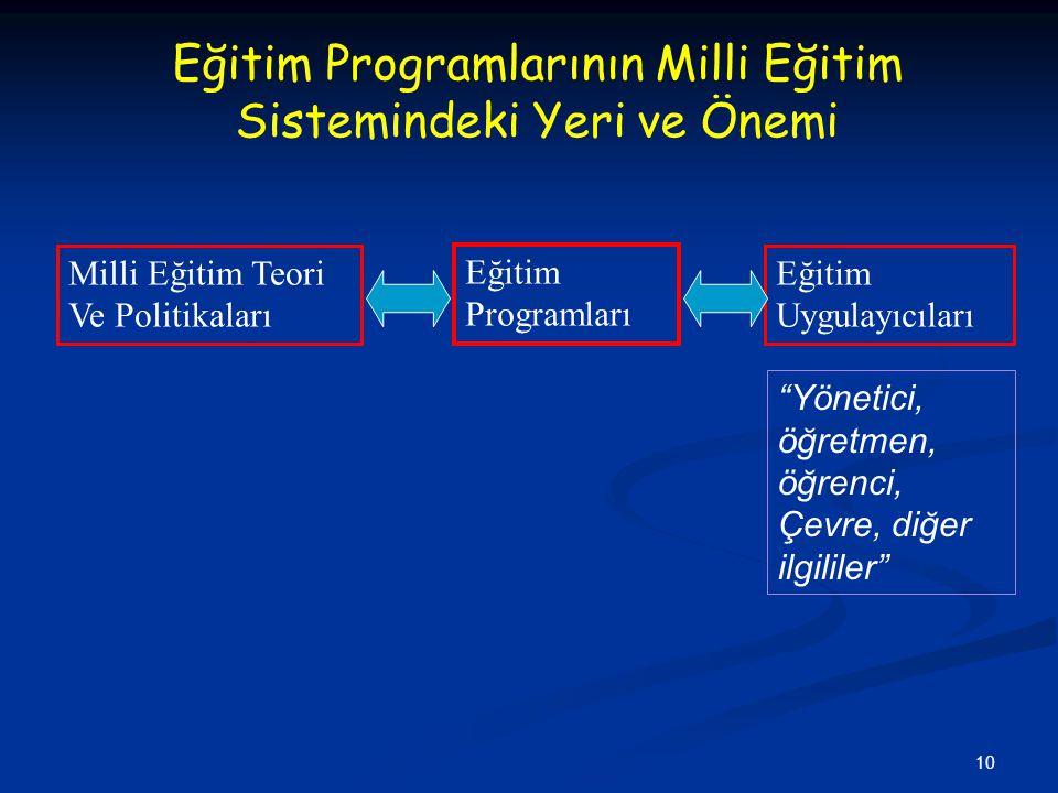 Eğitim Programlarının Milli Eğitim Sistemindeki Yeri ve Önemi