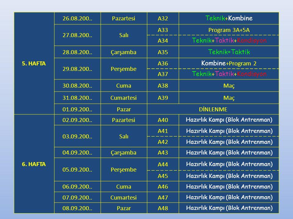 Teknik+Taktik+Kondisyon 28.08.200.. Çarşamba A35 Teknik+Taktik