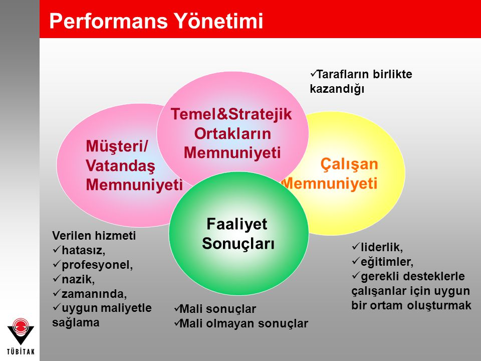 Performans Yönetimi Temel&Stratejik Ortakların Memnuniyeti Müşteri/