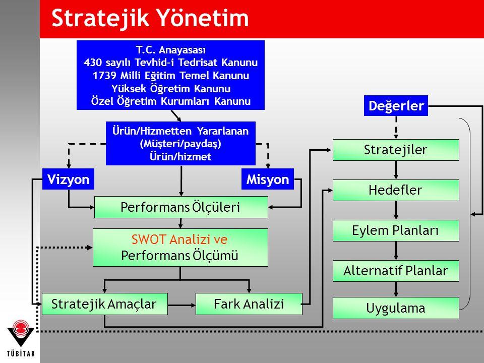 Stratejik Yönetim Değerler Stratejiler Vizyon Misyon Hedefler
