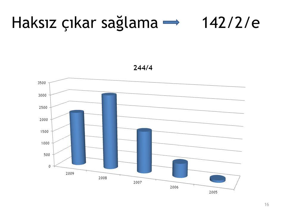 Haksız çıkar sağlama 142/2/e