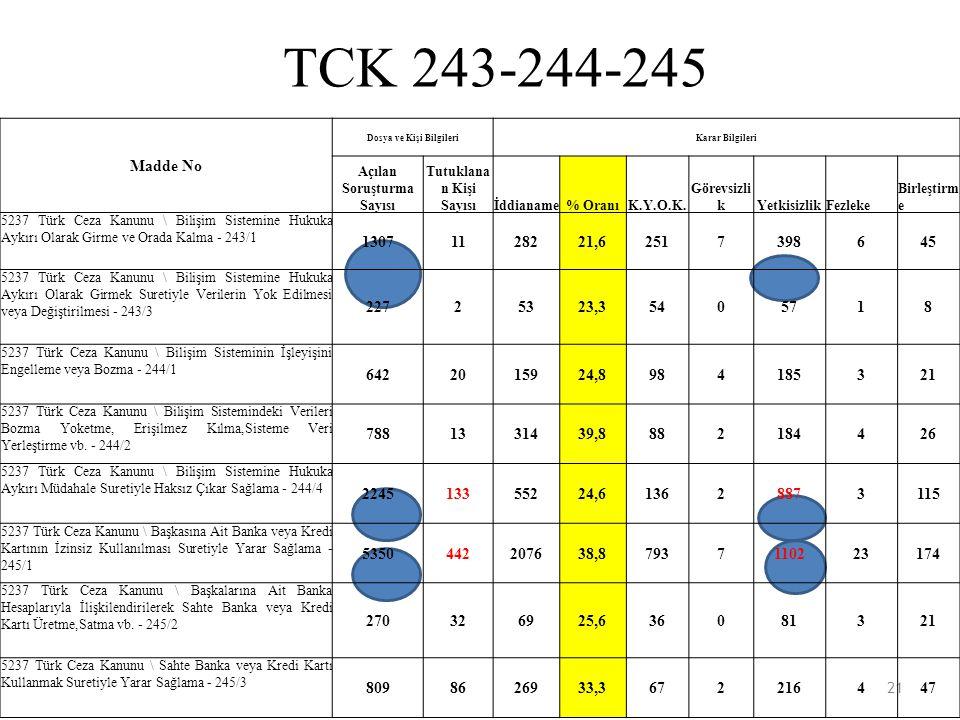 TCK 243-244-245 TCK 243-244-245 TCK 243-244-245 Madde No 1307 11 282