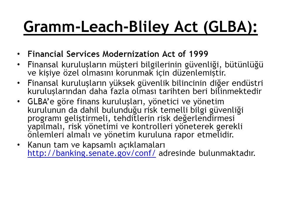 Gramm-Leach-Bliley Act (GLBA):
