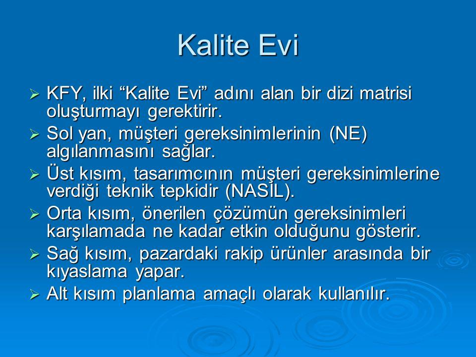 Kalite Evi KFY, ilki Kalite Evi adını alan bir dizi matrisi oluşturmayı gerektirir. Sol yan, müşteri gereksinimlerinin (NE) algılanmasını sağlar.