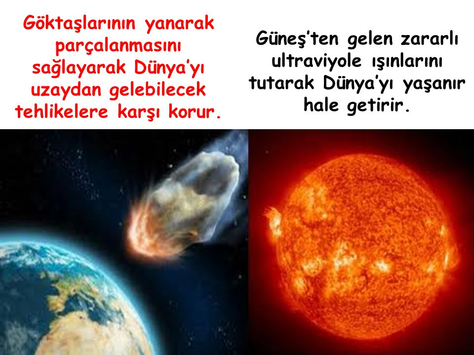 Güneş'ten gelen zararlı ultraviyole ışınlarını tutarak Dünya'yı yaşanır hale getirir.