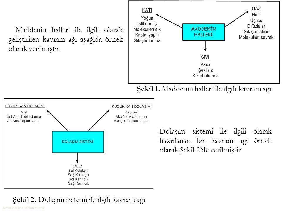Şekil 1. Maddenin halleri ile ilgili kavram ağı