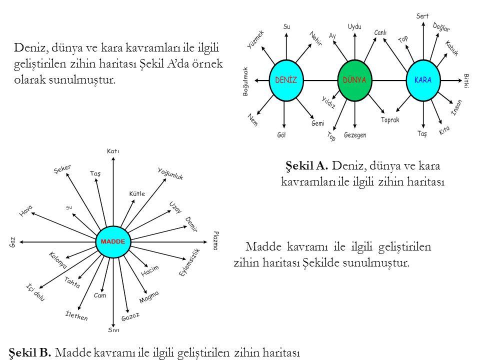 Şekil A. Deniz, dünya ve kara kavramları ile ilgili zihin haritası