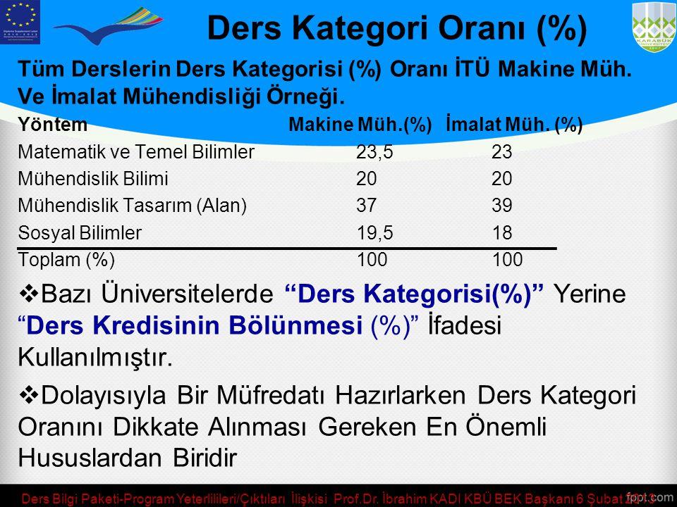 Ders Kategori Oranı (%)