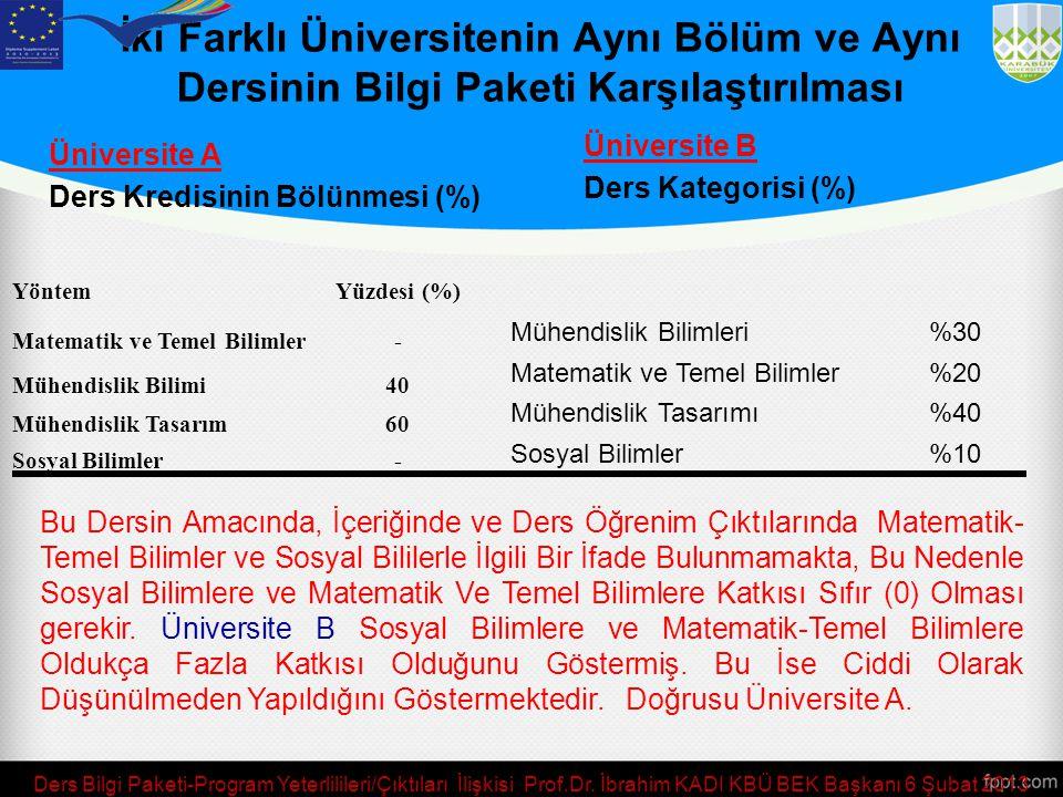 İki Farklı Üniversitenin Aynı Bölüm ve Aynı Dersinin Bilgi Paketi Karşılaştırılması. Üniversite B.