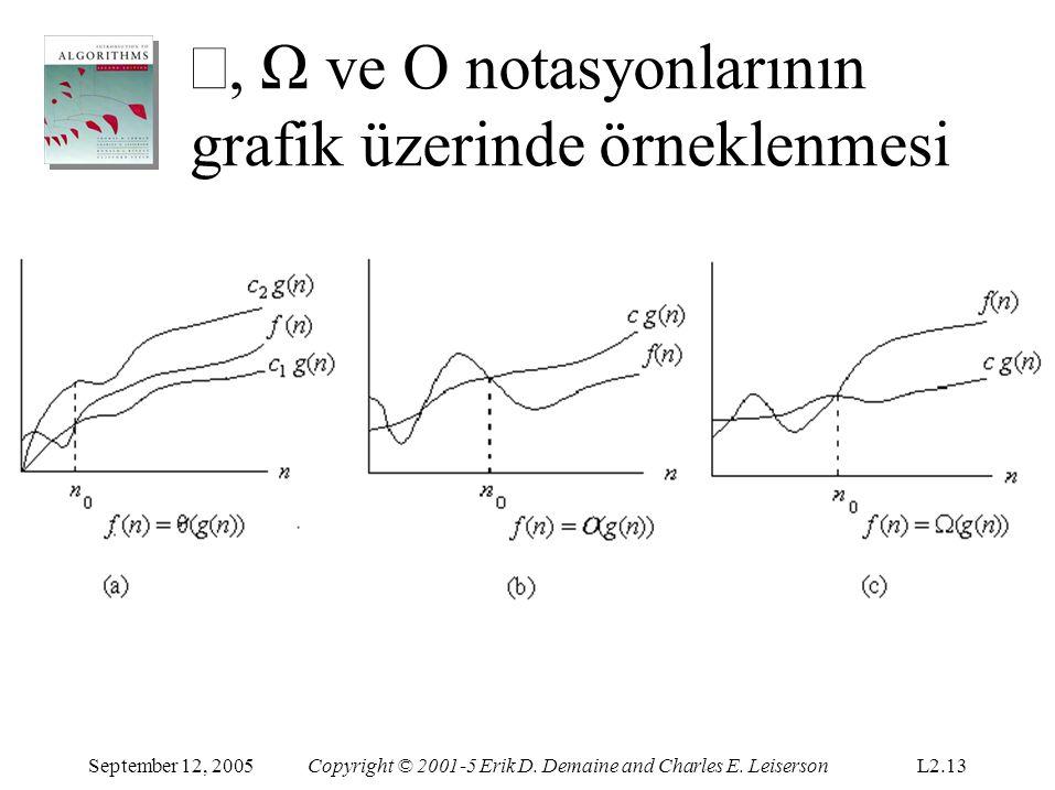 Θ, Ω ve O notasyonlarının grafik üzerinde örneklenmesi