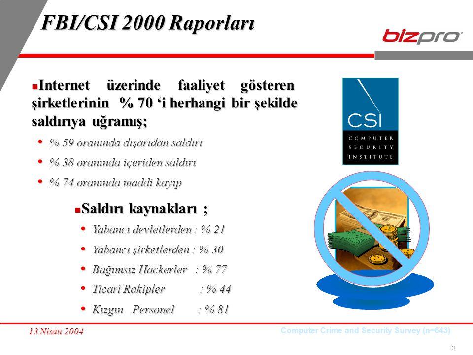 FBI/CSI 2000 Raporları Internet üzerinde faaliyet gösteren şirketlerinin % 70 'i herhangi bir şekilde saldırıya uğramış;