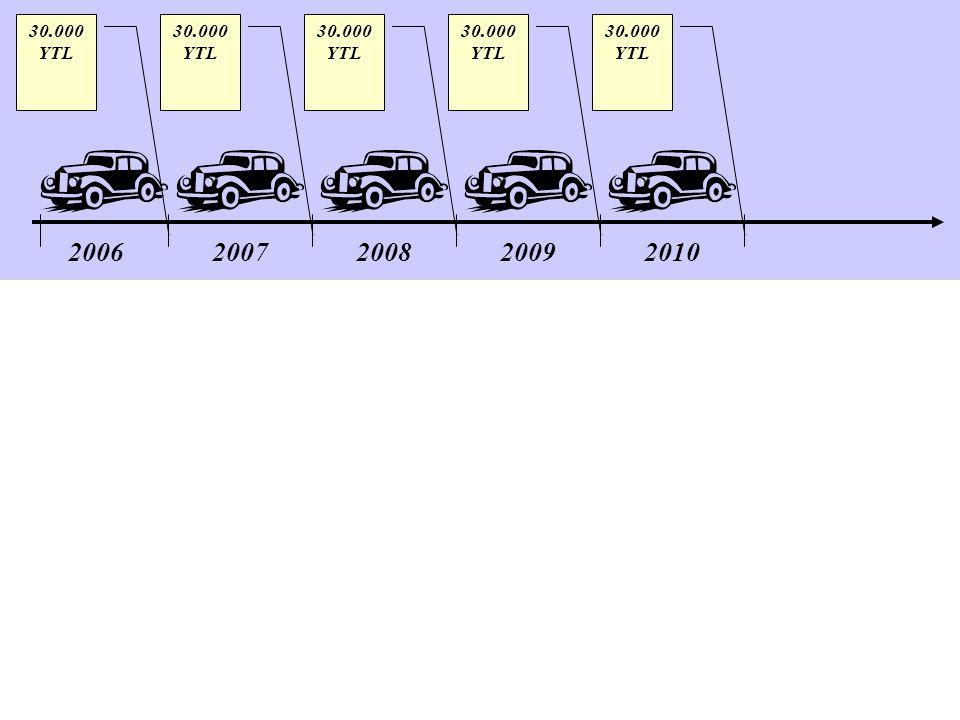 30.000 YTL 30.000 YTL 30.000 YTL 30.000 YTL 30.000 YTL 2006 2007 2008 2009 2010