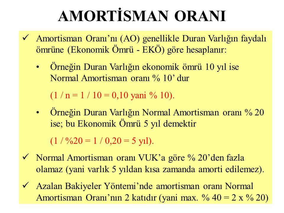 AMORTİSMAN ORANI Amortisman Oranı'nı (AO) genellikle Duran Varlığın faydalı ömrüne (Ekonomik Ömrü - EKÖ) göre hesaplanır: