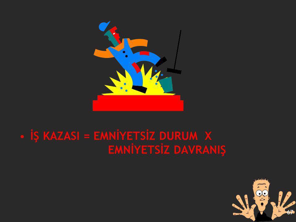 İŞ KAZASI = EMNİYETSİZ DURUM X EMNİYETSİZ DAVRANIŞ