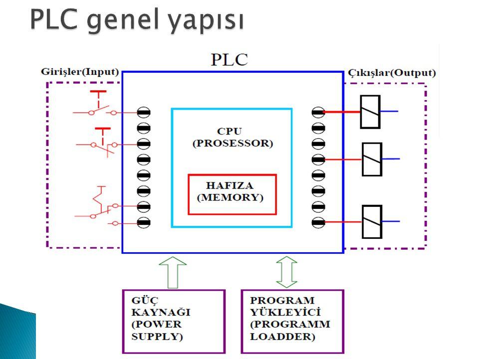 PLC genel yapısı