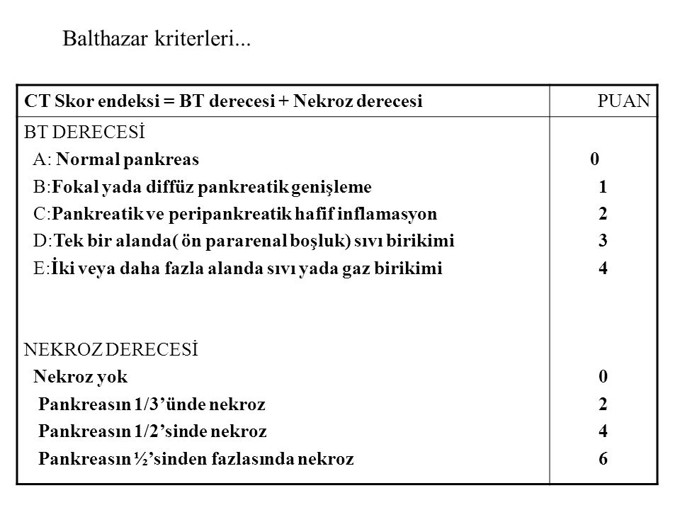 Balthazar kriterleri... CT Skor endeksi = BT derecesi + Nekroz derecesi. PUAN. BT DERECESİ. A: Normal pankreas.