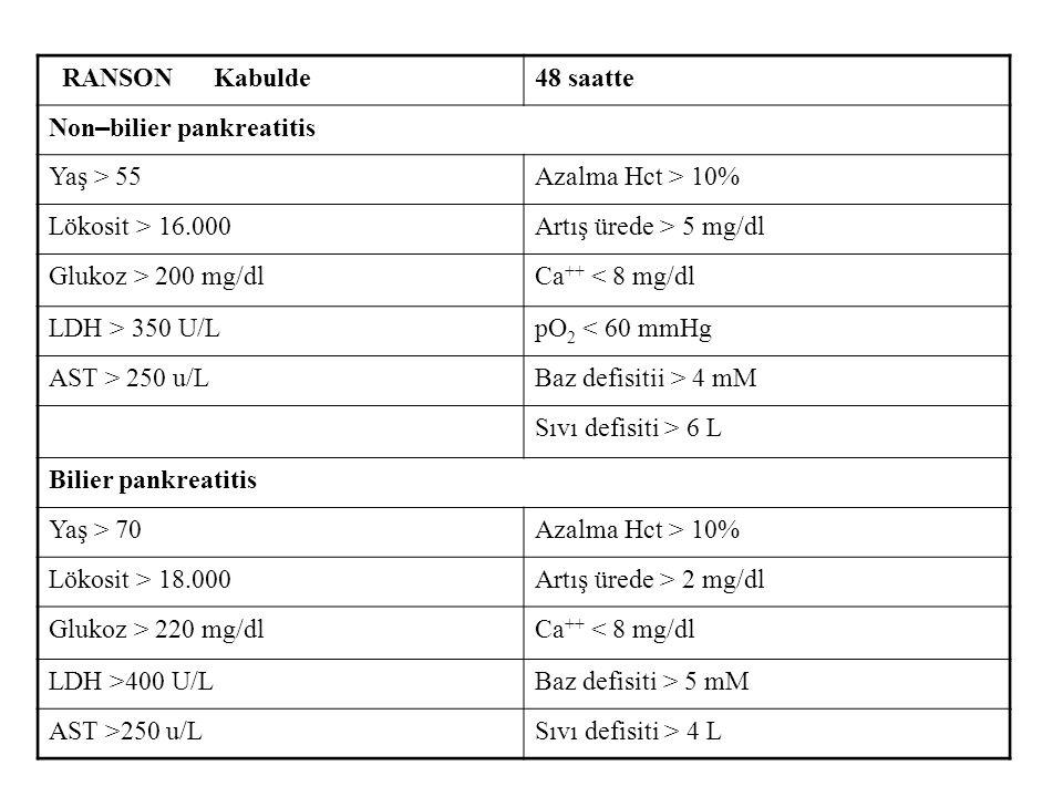 RANSON Kabulde 48 saatte. Non–bilier pankreatitis. Yaş > 55. Azalma Hct > 10% Lökosit > 16.000.