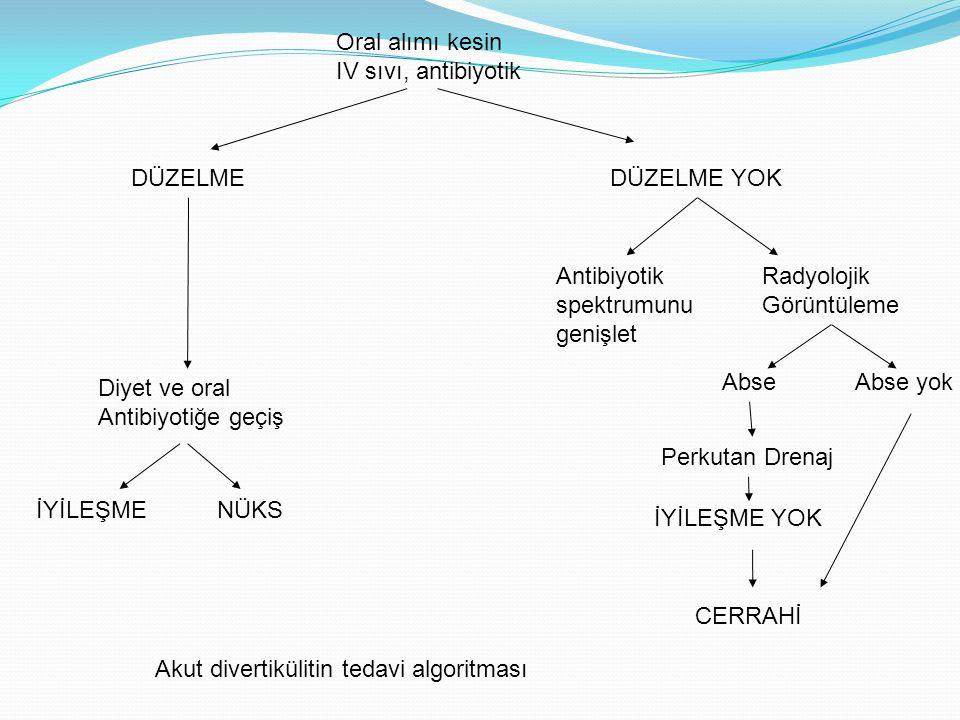 Oral alımı kesin IV sıvı, antibiyotik. DÜZELME. DÜZELME YOK. Antibiyotik. spektrumunu. genişlet.