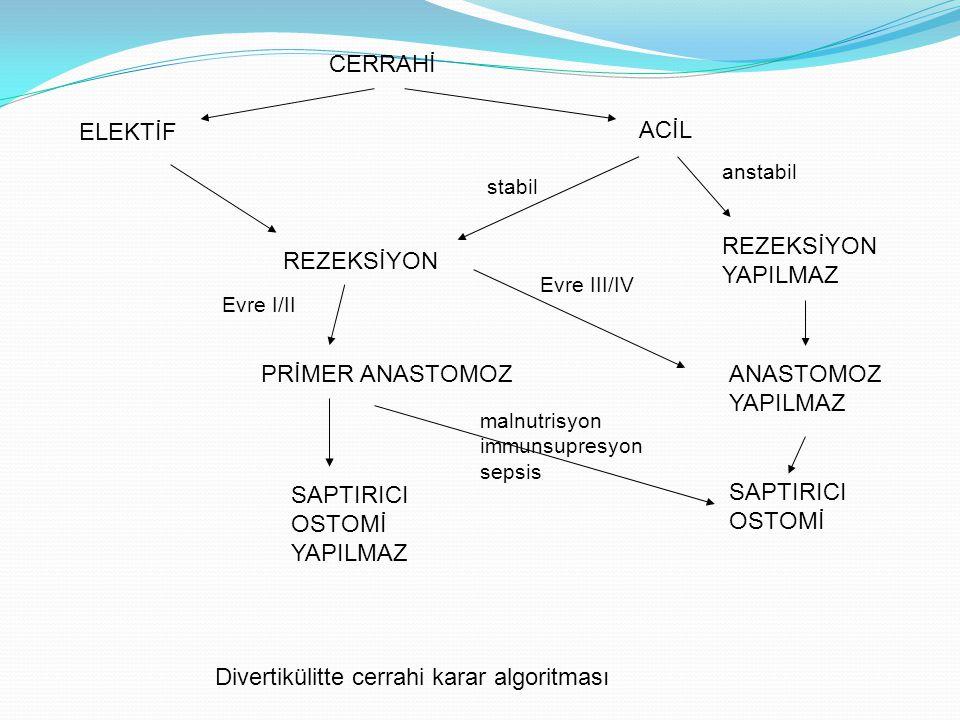 Divertikülitte cerrahi karar algoritması
