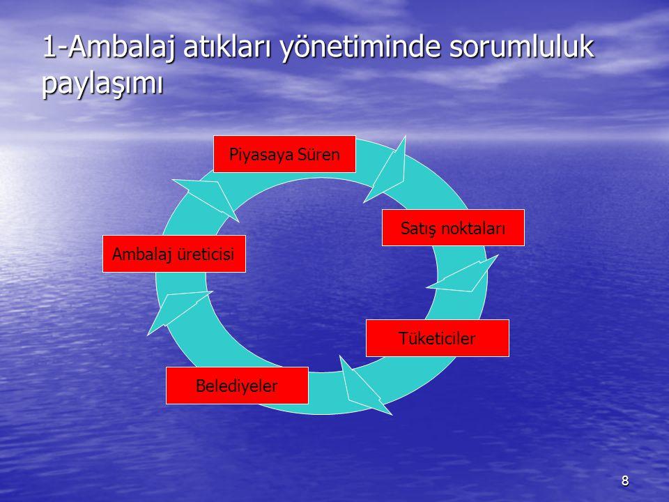 1-Ambalaj atıkları yönetiminde sorumluluk paylaşımı