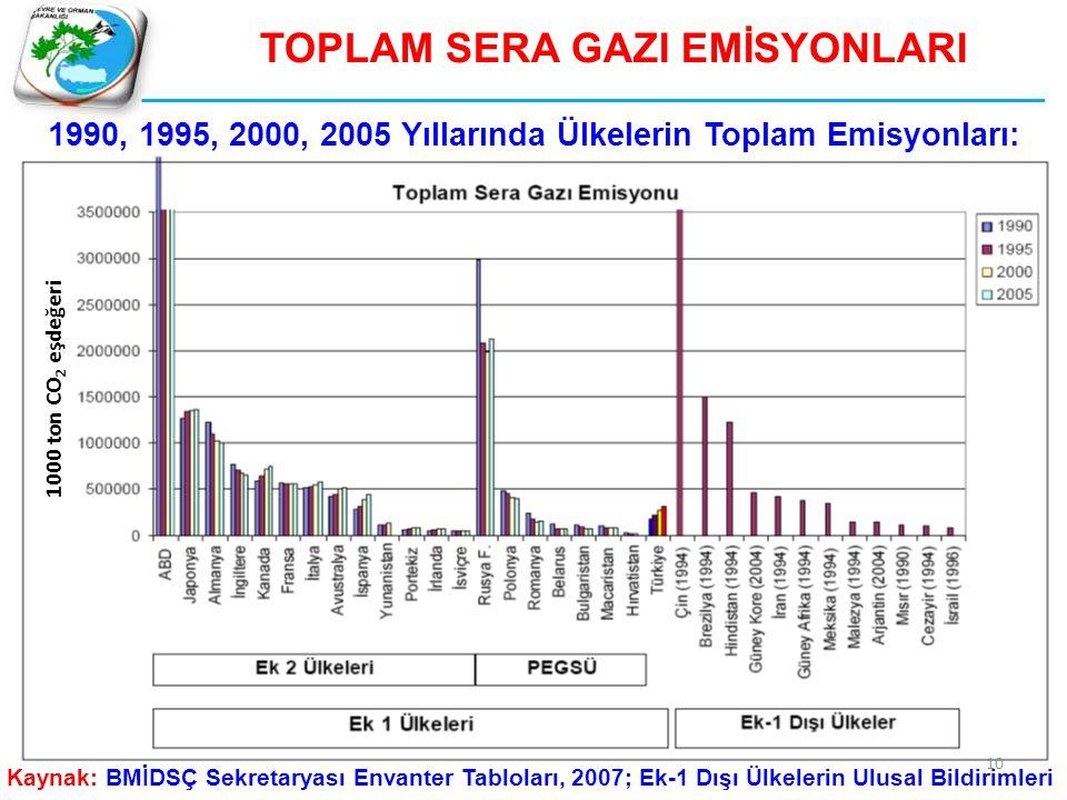 TOPLAM SERA GAZI EMİSYONLARI