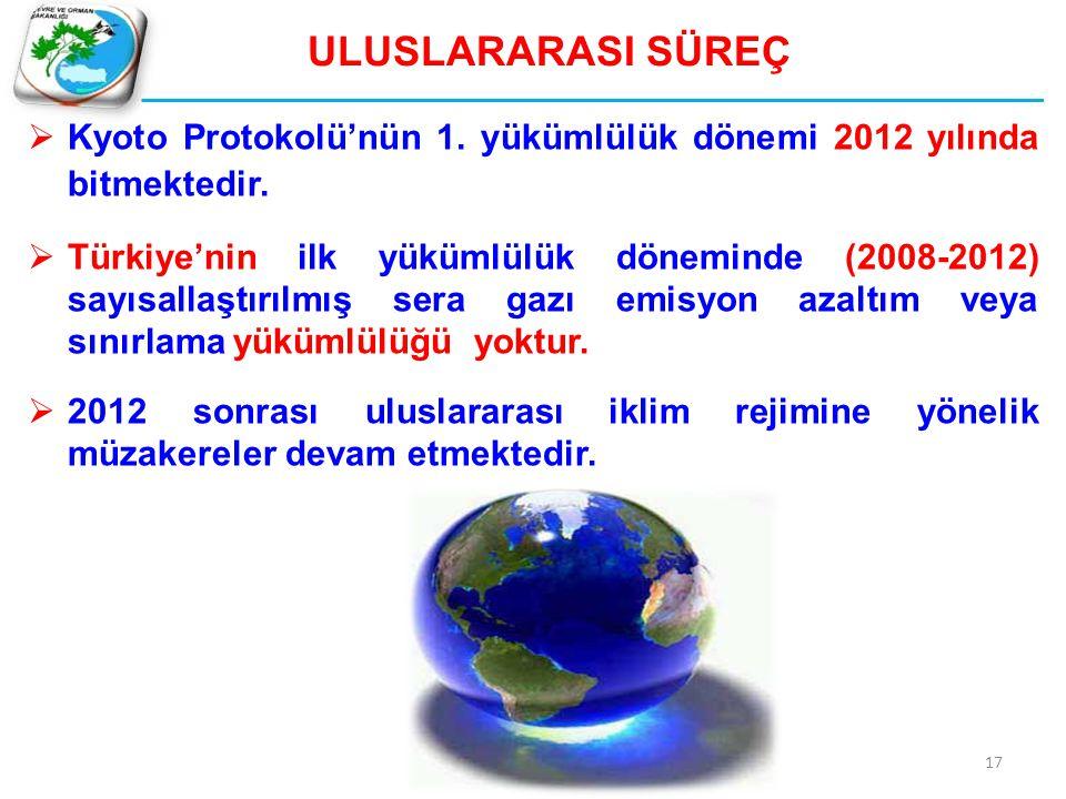 ULUSLARARASI SÜREÇ Kyoto Protokolü'nün 1. yükümlülük dönemi 2012 yılında bitmektedir.