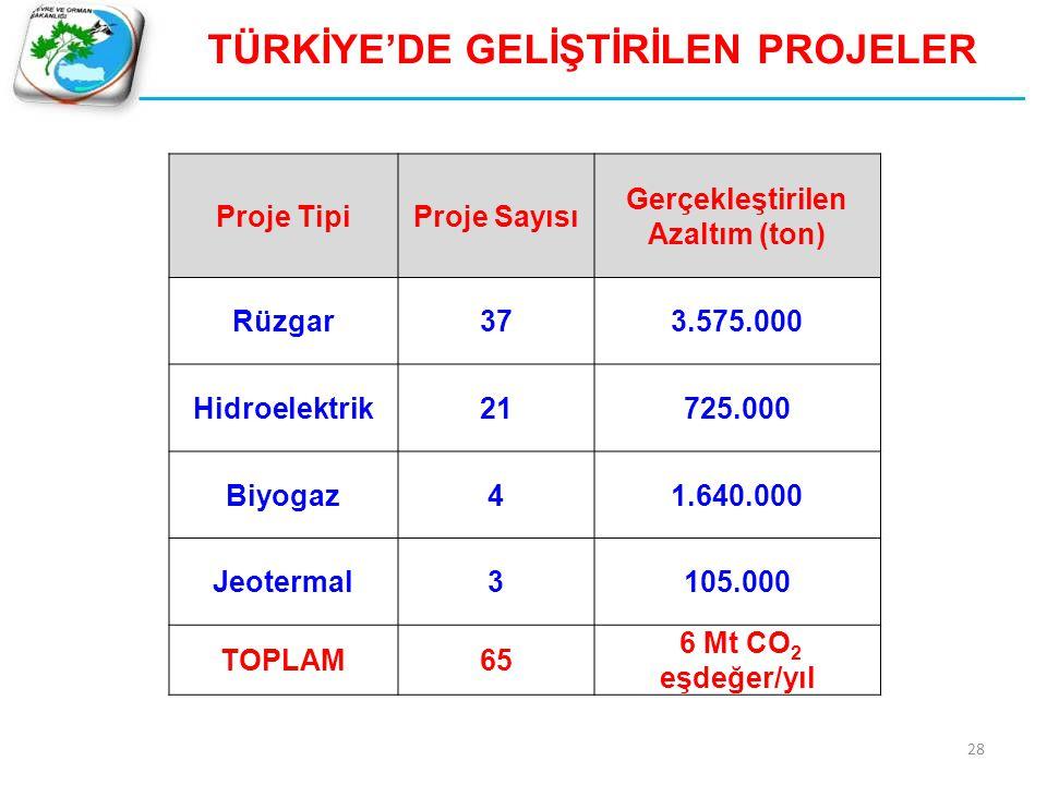TÜRKİYE'DE GELİŞTİRİLEN PROJELER Gerçekleştirilen Azaltım (ton)